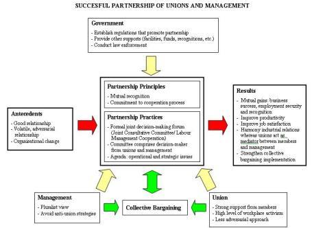 case studies in industrial relations